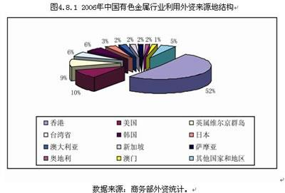 Financial Report Of A Foreign Investment Consultation Company (Chinese